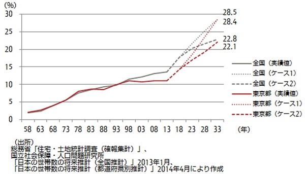 日本の空き家はどこまで増えるのか?